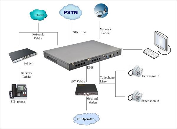 Openvox IX132 Asterisk / Elastix IP PBX Appliance