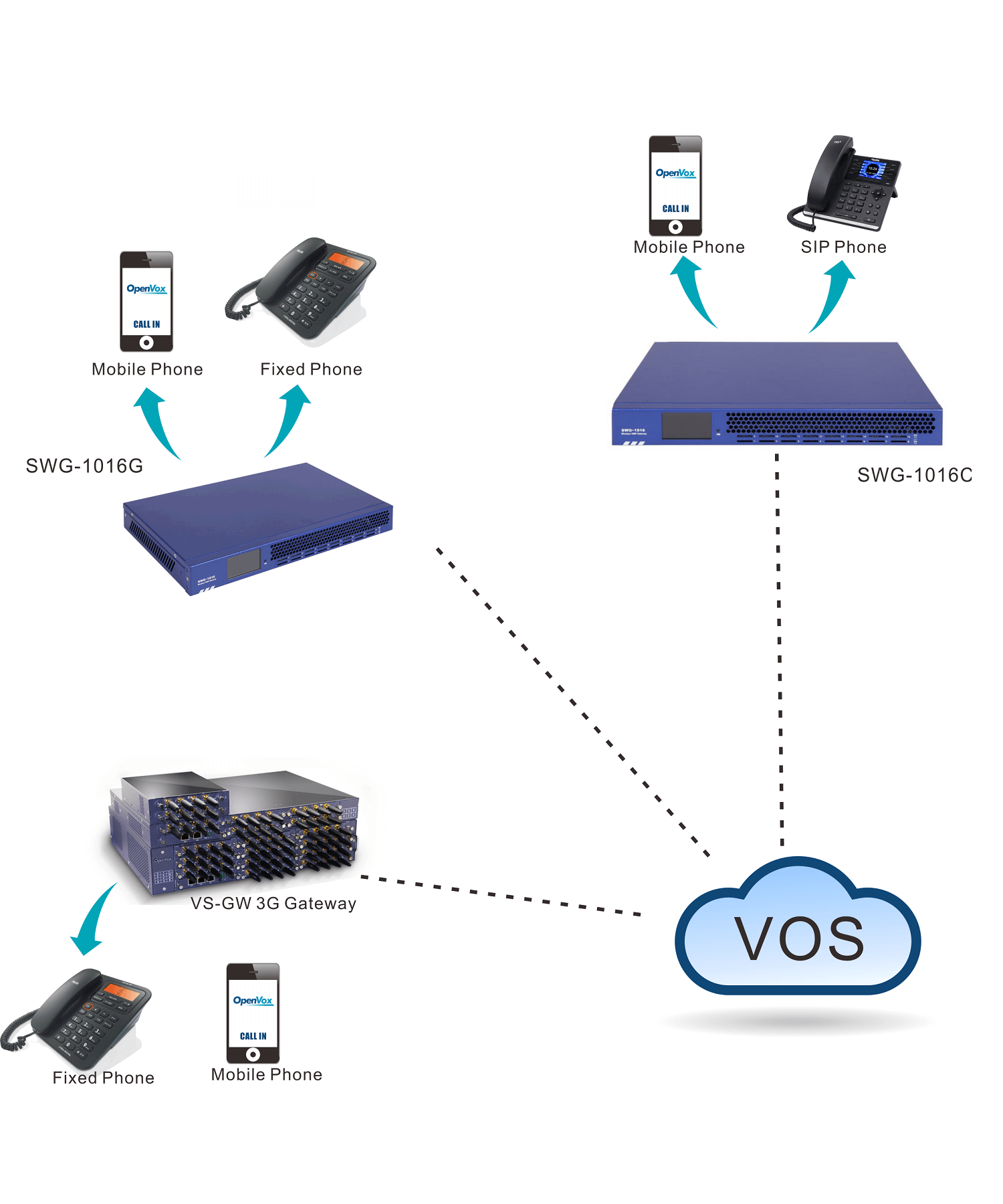 VS-GW2120 V2 Wireless Gateway - OpenVox